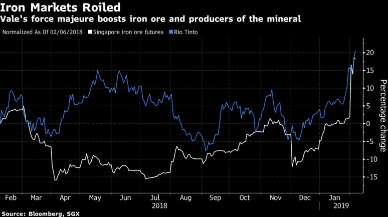 Stocks drift as the dollar rises; iron ore is growing