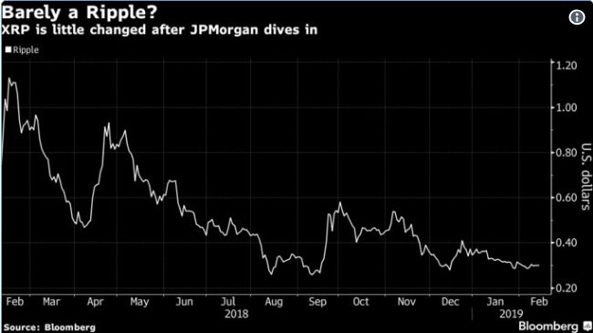 Is JPMorgan cryptocurrency a direct threat to XRP?