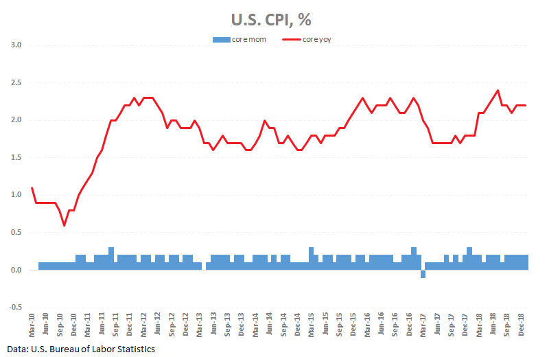 FxPro: Strong U.S. inflation supports dollar on the contrast with Europe