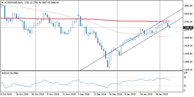 FxPro: Closing below 2700 for S&P500 may trigger new selloff
