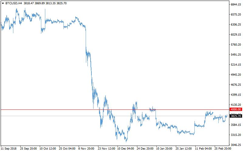 Crypto market: no longer bears, but not yet bulls