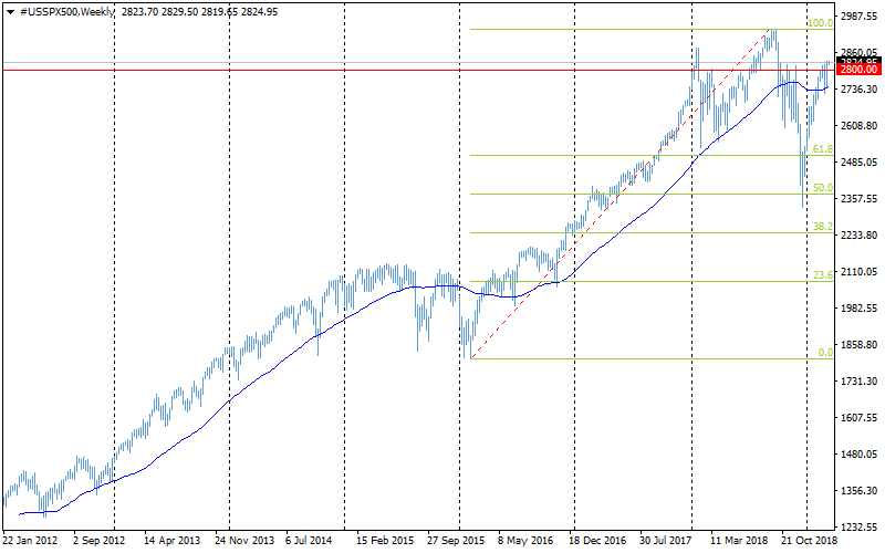 FxPro: S&P 500 hits important resistance levels and heading all-time highs