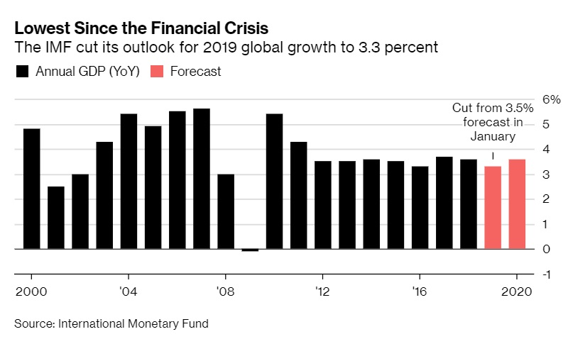 IMF Cuts Global Growth Outlook to Lowest Pace Since Crisis