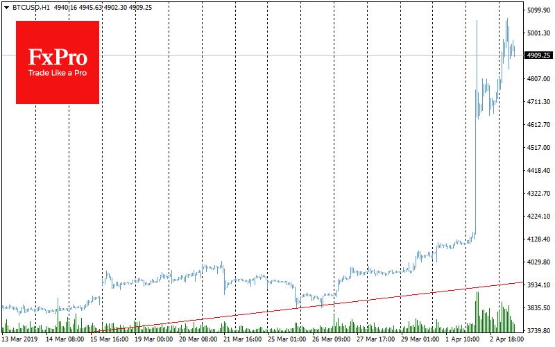 Bitcoin sustain its positive impulse