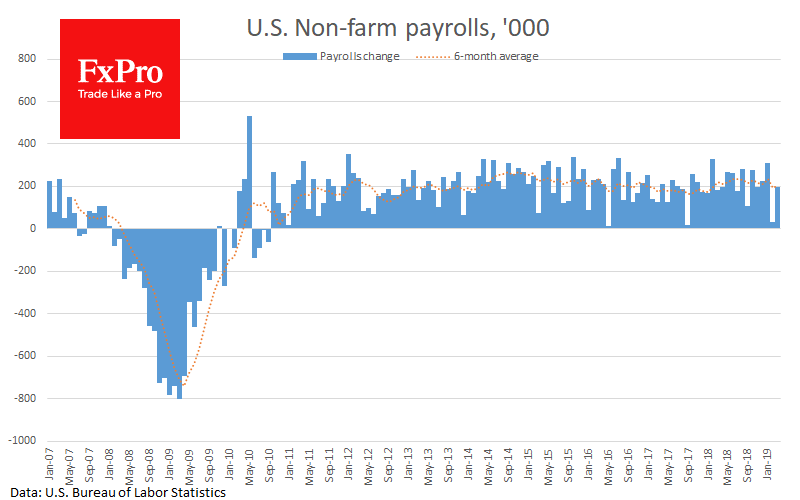 Weak data on wages in the US may lead to USD decline
