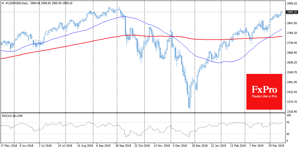FxPro: Brent got stuck at $71, Euro caught the bullish trend