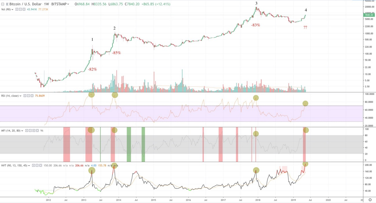 Bitcoin (BTC) can collapse to $1,700: the charts are sounding the alarm