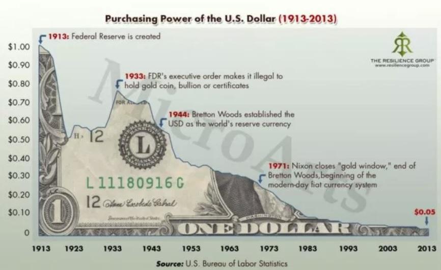 Ron Paul Says Bitcoin ban won't stop the dollar from self-destructing