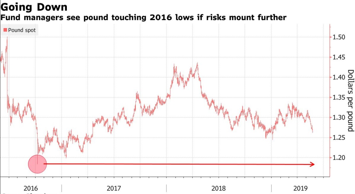 Pound Investors Are Bailing Out With Brexit Chaos Back on the Radar