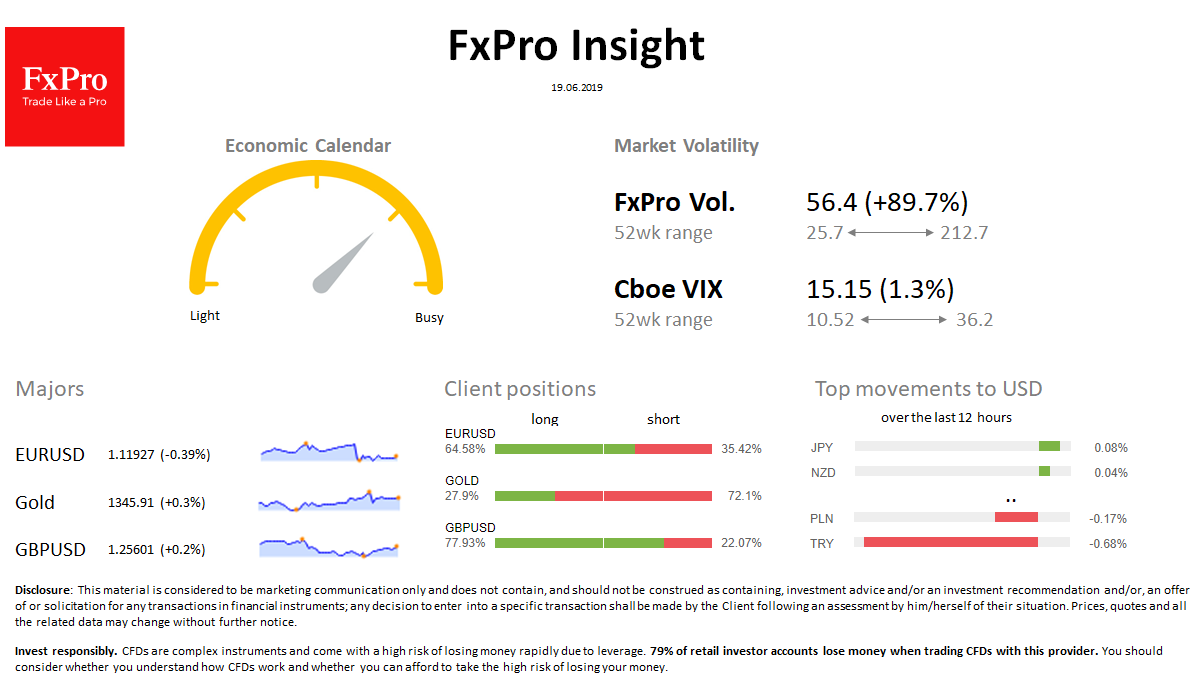 FxPro Daily Insight for June 19