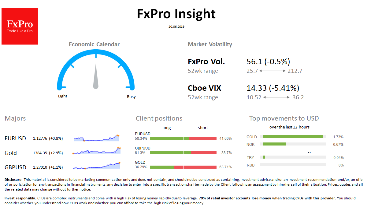 FxPro Daily Insight for June 20