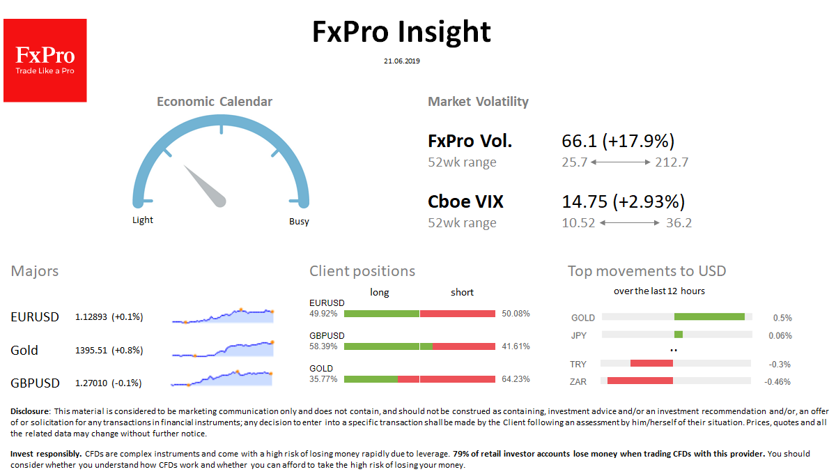 FxPro Daily Insight for June 21