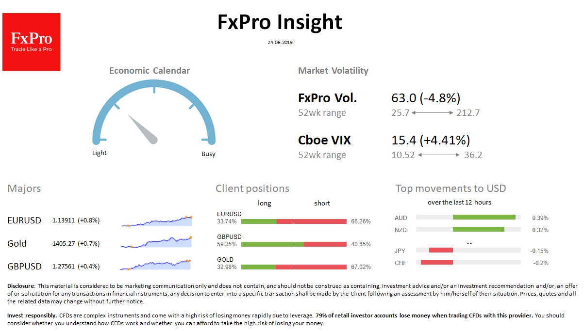 FxPro Daily Insight for June 24