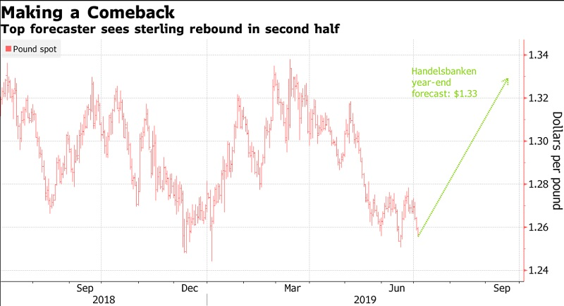 Leading Forecaster Expects Pound to Climb 6% By End of 2019