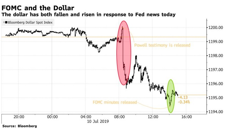 U.S. Stocks Rise With Gold, Dollar Slips on Powell