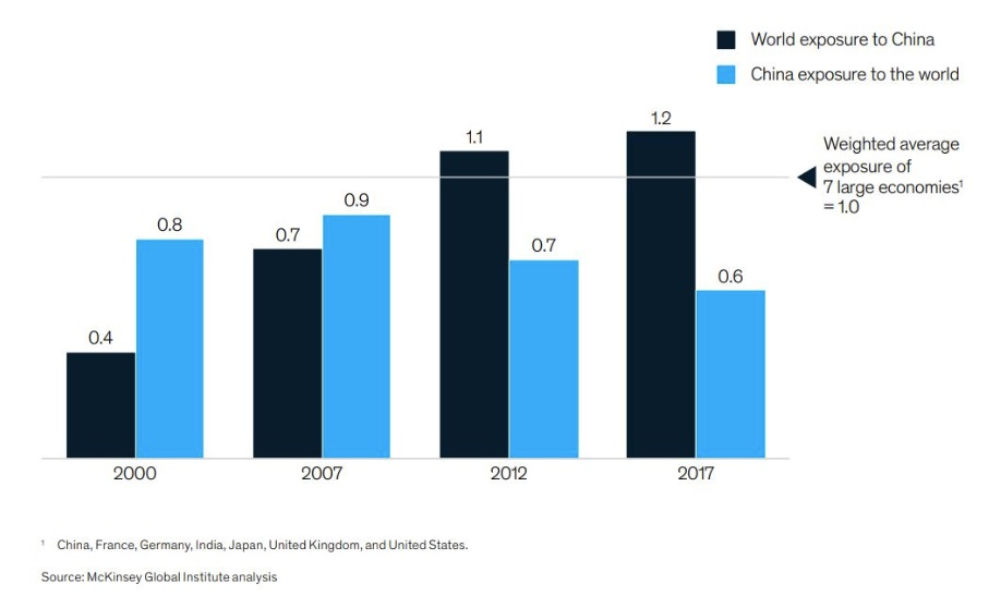 McKinsey research finds the world becoming more exposed to China — but not the reverse