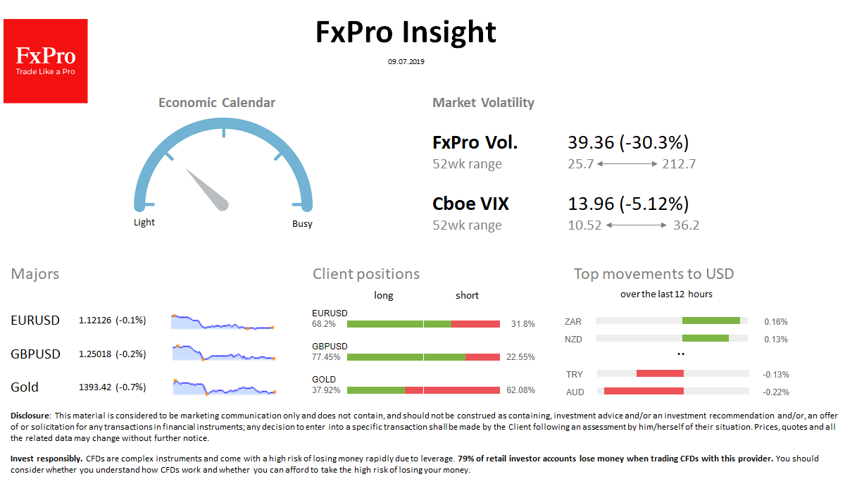 FxPro Daily Insight for July 9