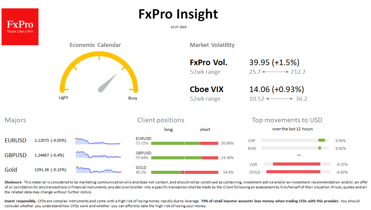 FxPro Daily Insight for July 10