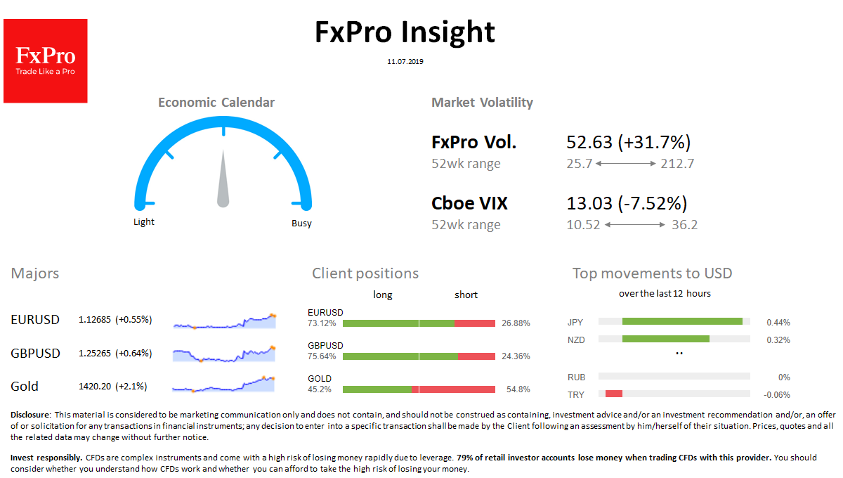 FxPro Daily Insight for July 11