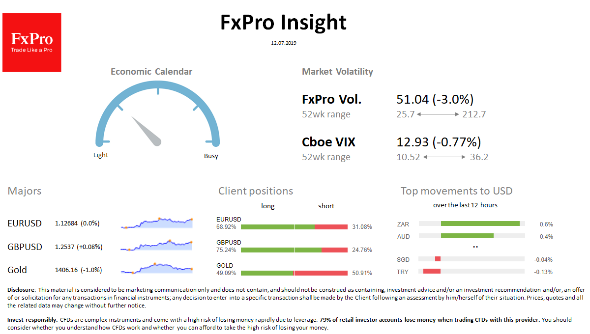 FxPro Daily Insight for July 12