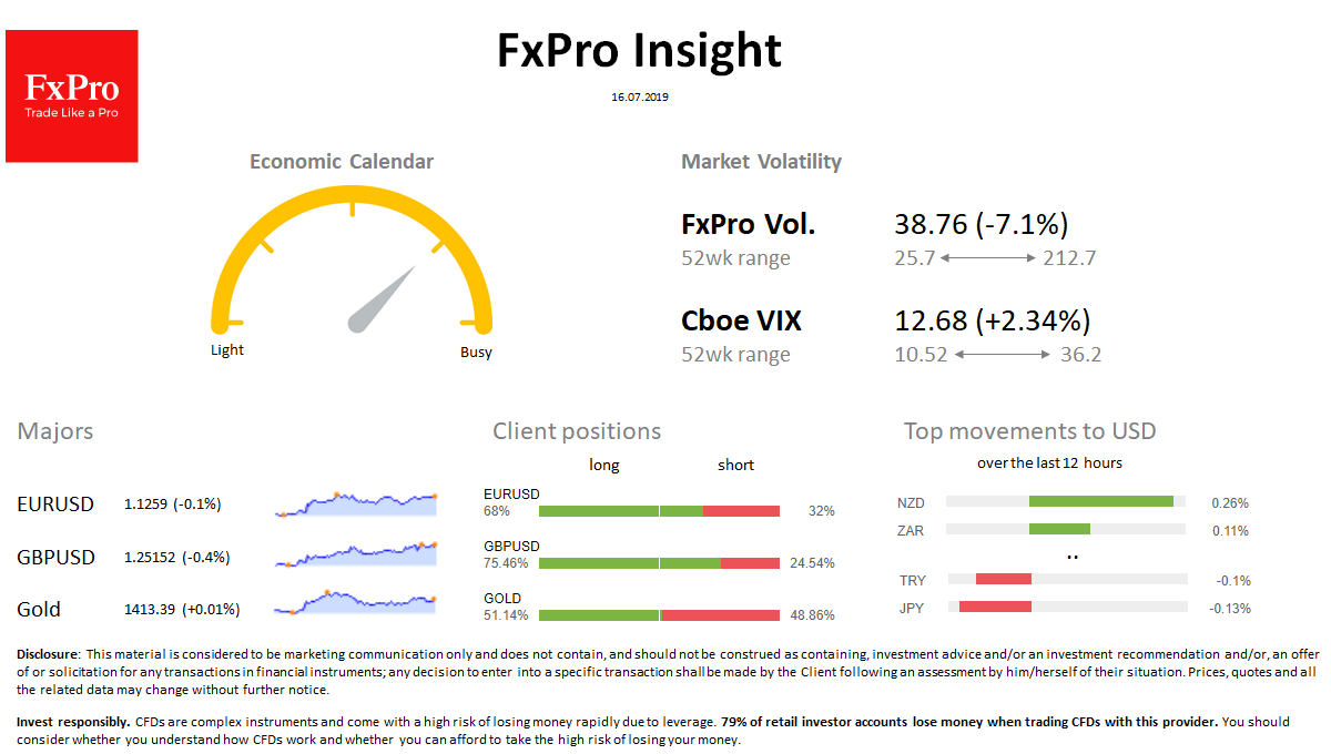 FxPro Daily Insight for July 16