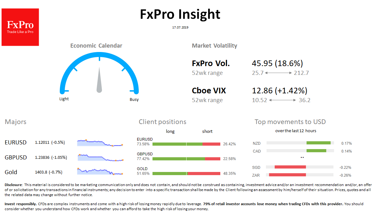 FxPro Daily Insight for July 17