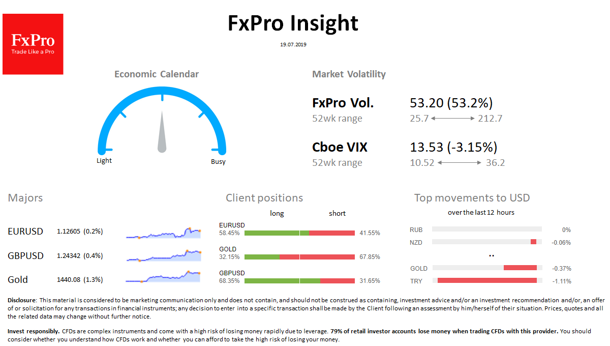 FxPro Daily Insight for July 19