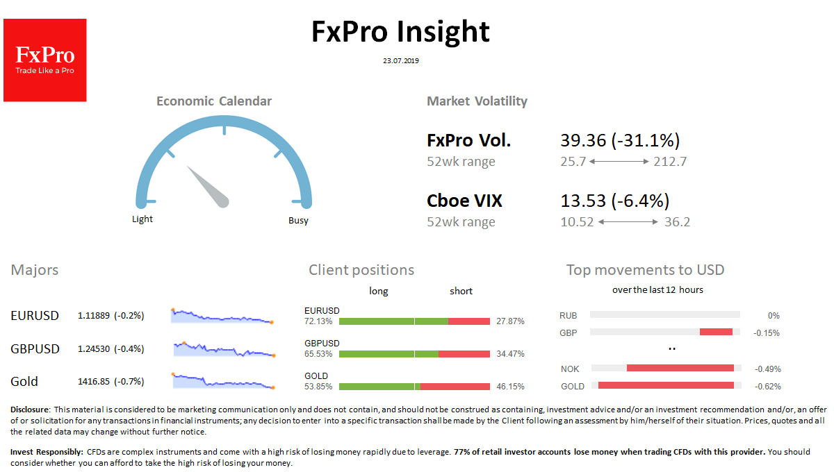FxPro Daily Insight for July 23