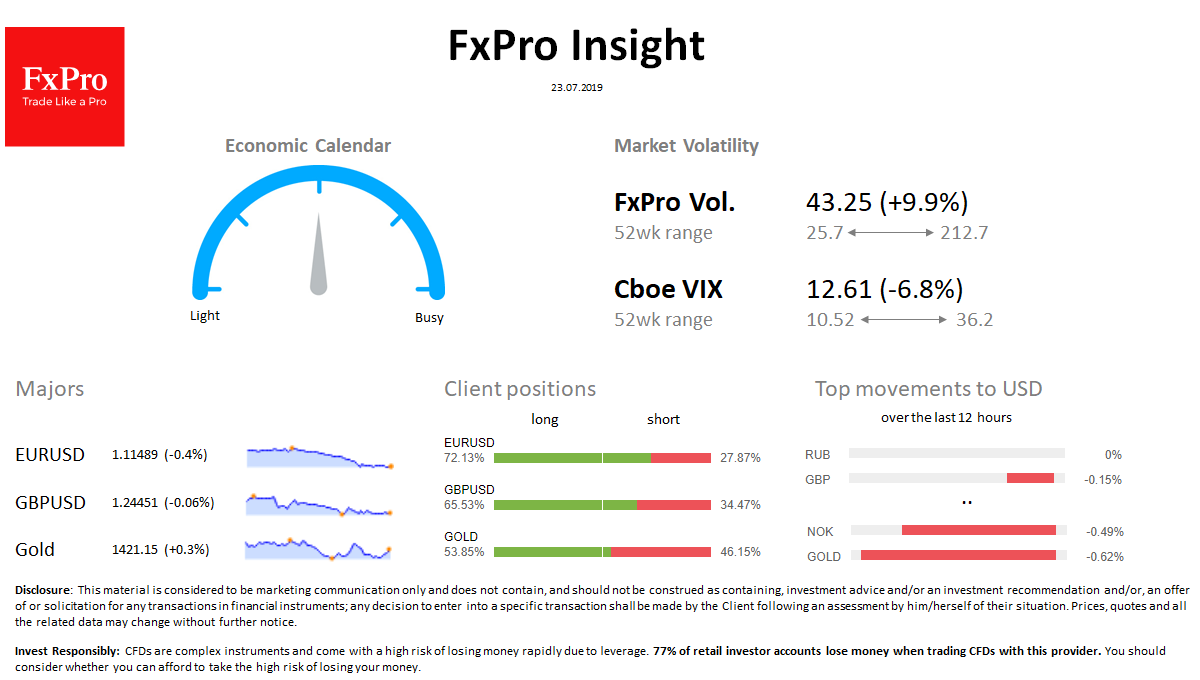 FxPro Daily Insight for July 24