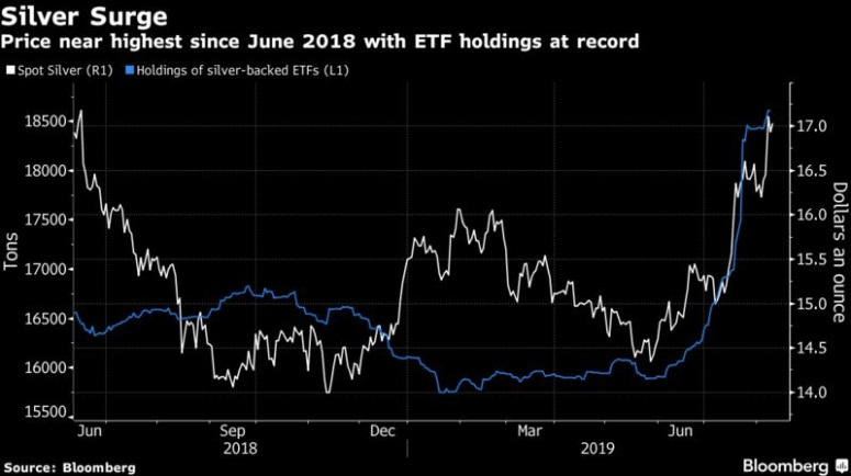 Gold Is Having Its Best Week in 3 Years After Breaching $1,500