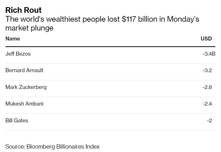World's Richest Lose $117 Billion in One-Day Market Meltdown