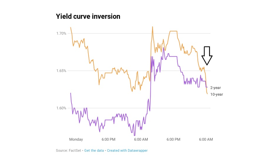 Main yield curve inverts as 2-year yield tops 10-year rate, triggering recession warning