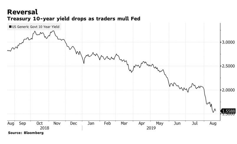 Treasuries Rally as Trade, Fed Mulled; Stocks Drop