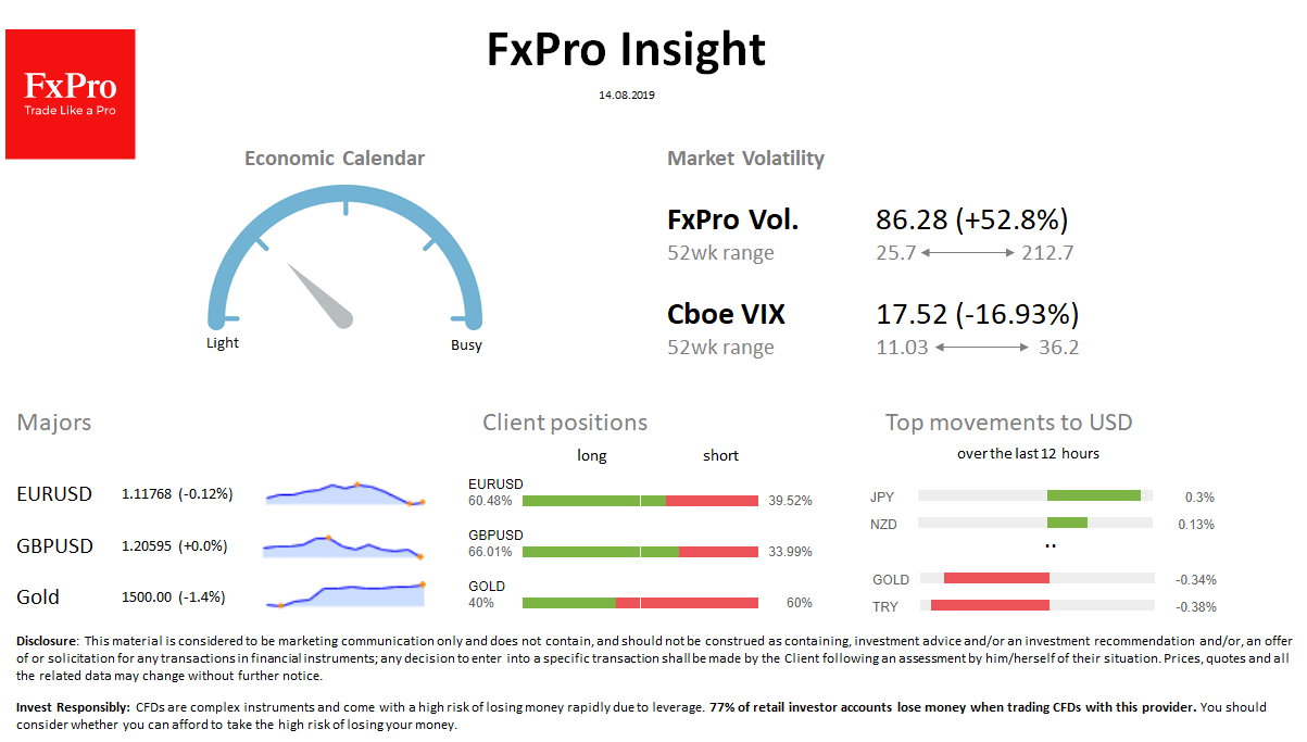 FxPro Daily Insight for August 14
