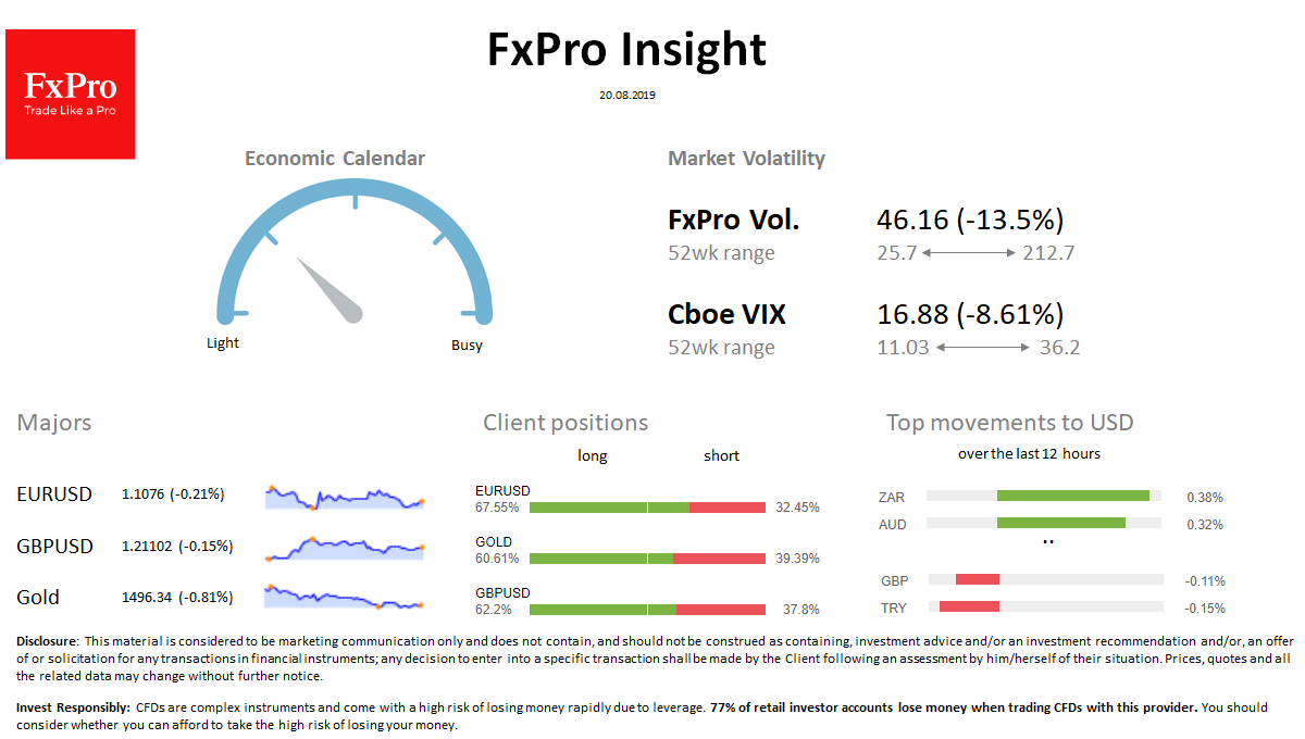 FxPro Daily Insight for August 20