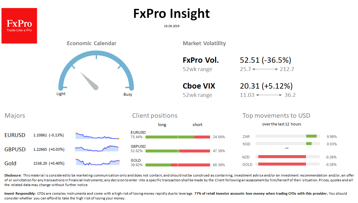 FxPro Daily Insight for August 28
