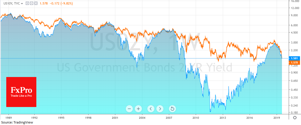 Stocks and currencies recover after the yield curve inversion shock