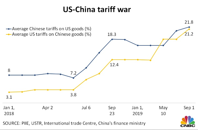 These 4 charts show how US-China trade has changed during the tariff dispute