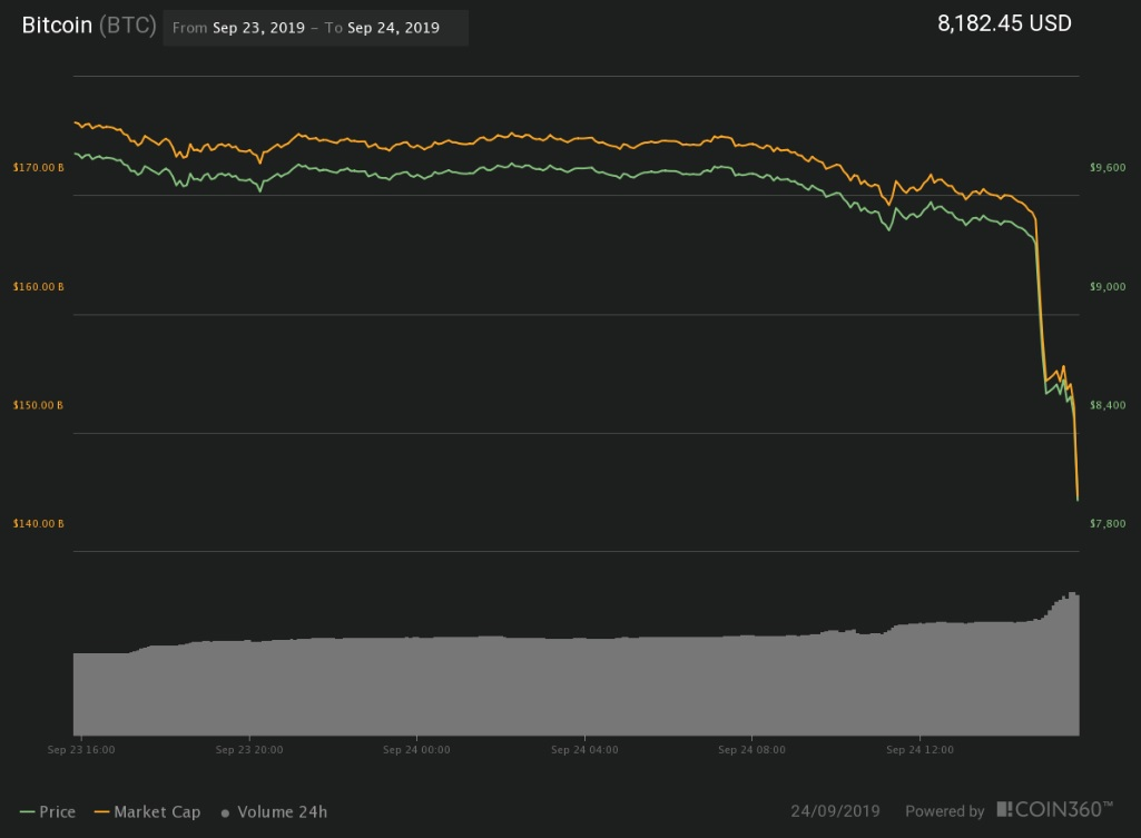 Bitcoin's Price Flash Crashes $1,500 in 24 hours, Is $7,500 next?