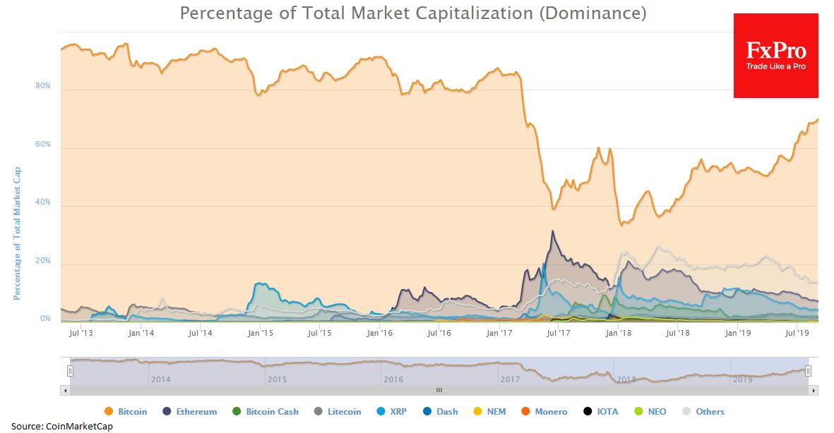 Forex - Bitcoin: local rebound, not safe-haven demand
