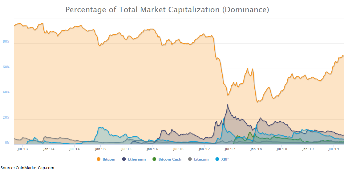 Crypto market: unity or death