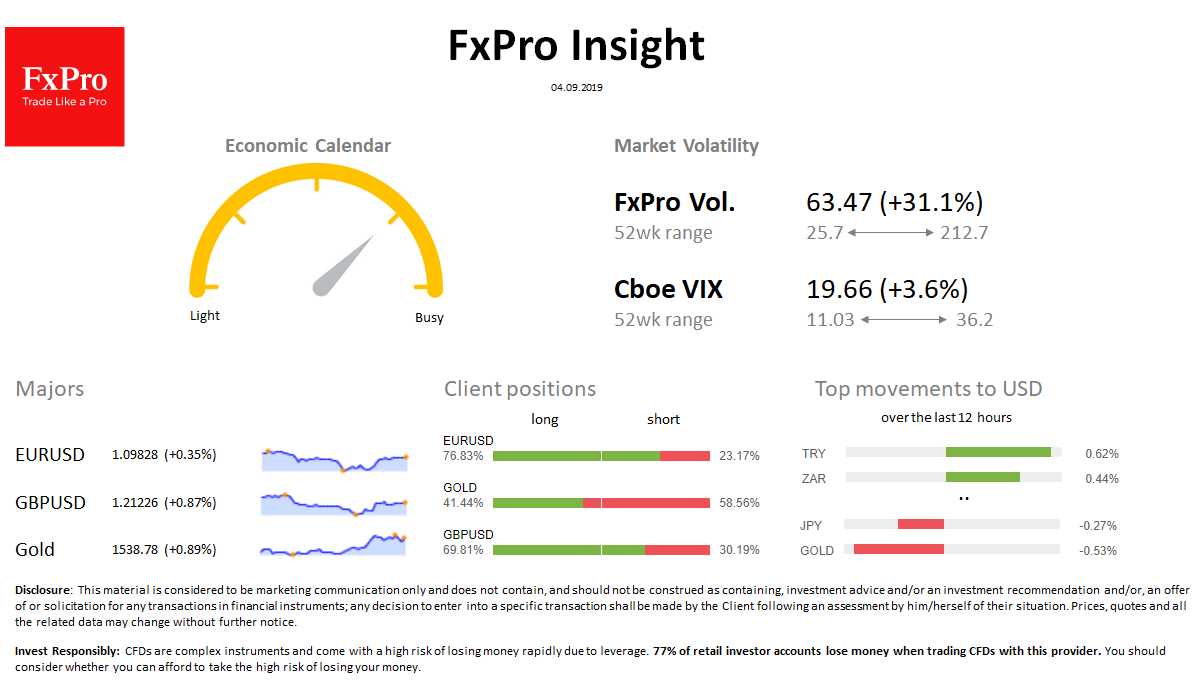 FxPro Daily Insight for September 4