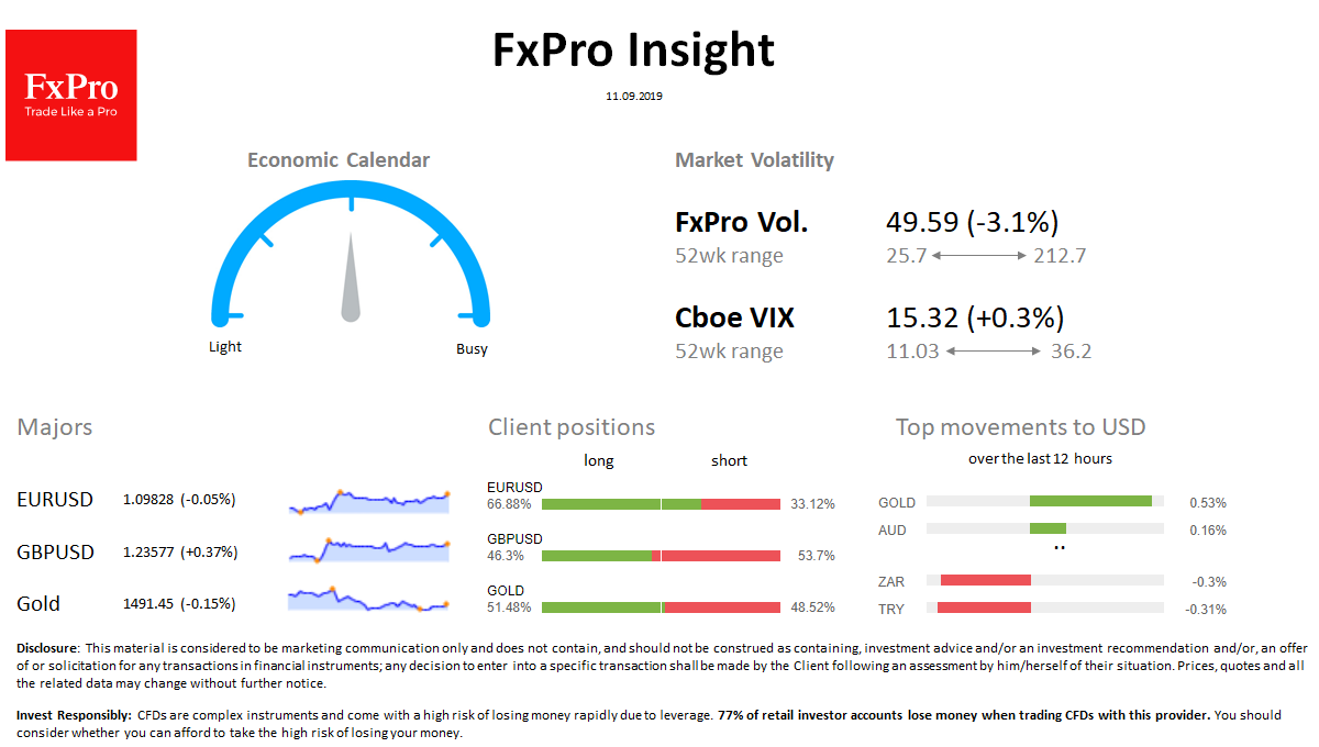 FxPro Daily Insight for September 11