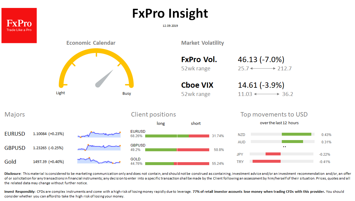 FxPro Daily Insight for September 12