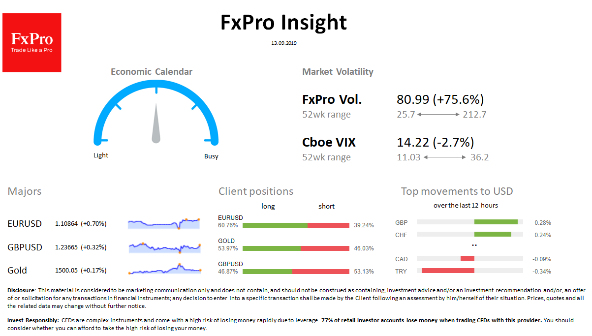 FxPro Daily Insight for September 13