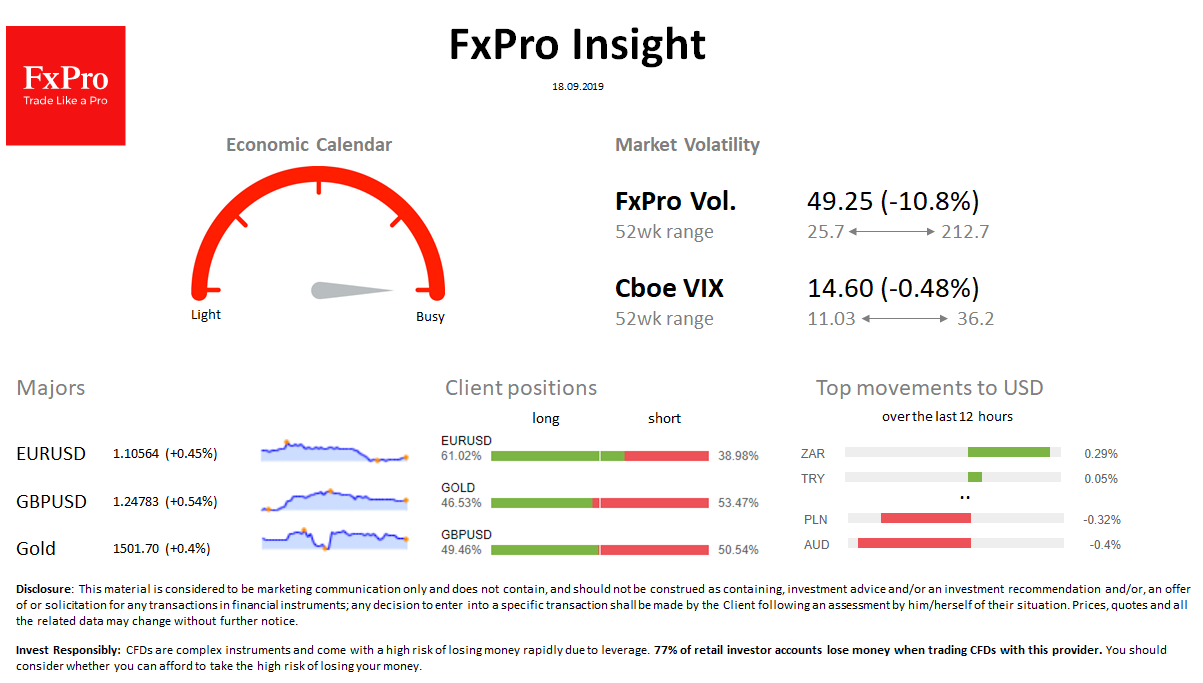 FxPro Daily Insight for September 18