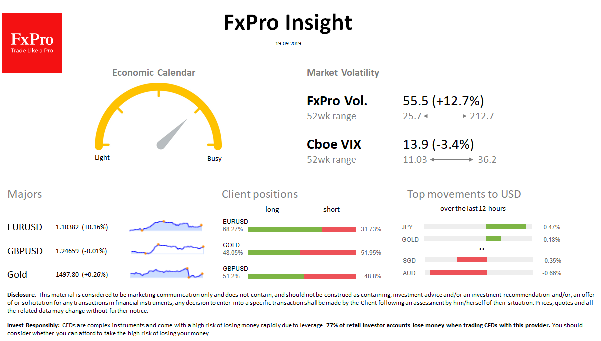 FxPro Daily Insight for September 19