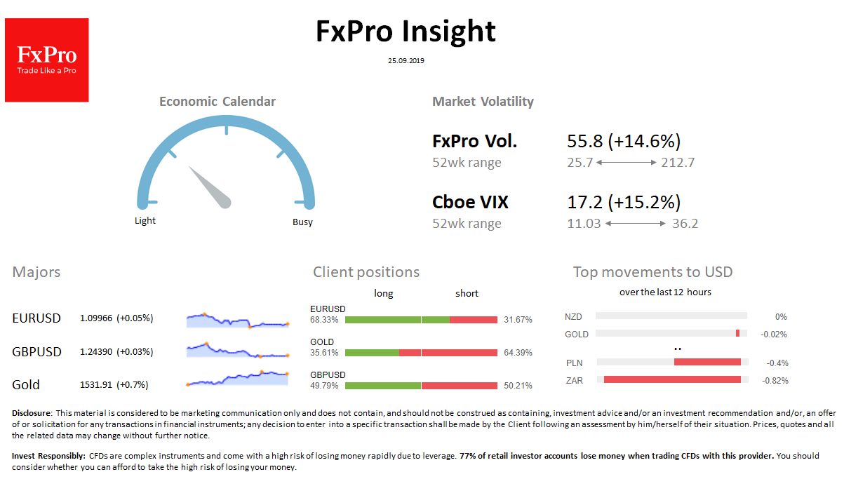 FxPro Daily Insight for September 25