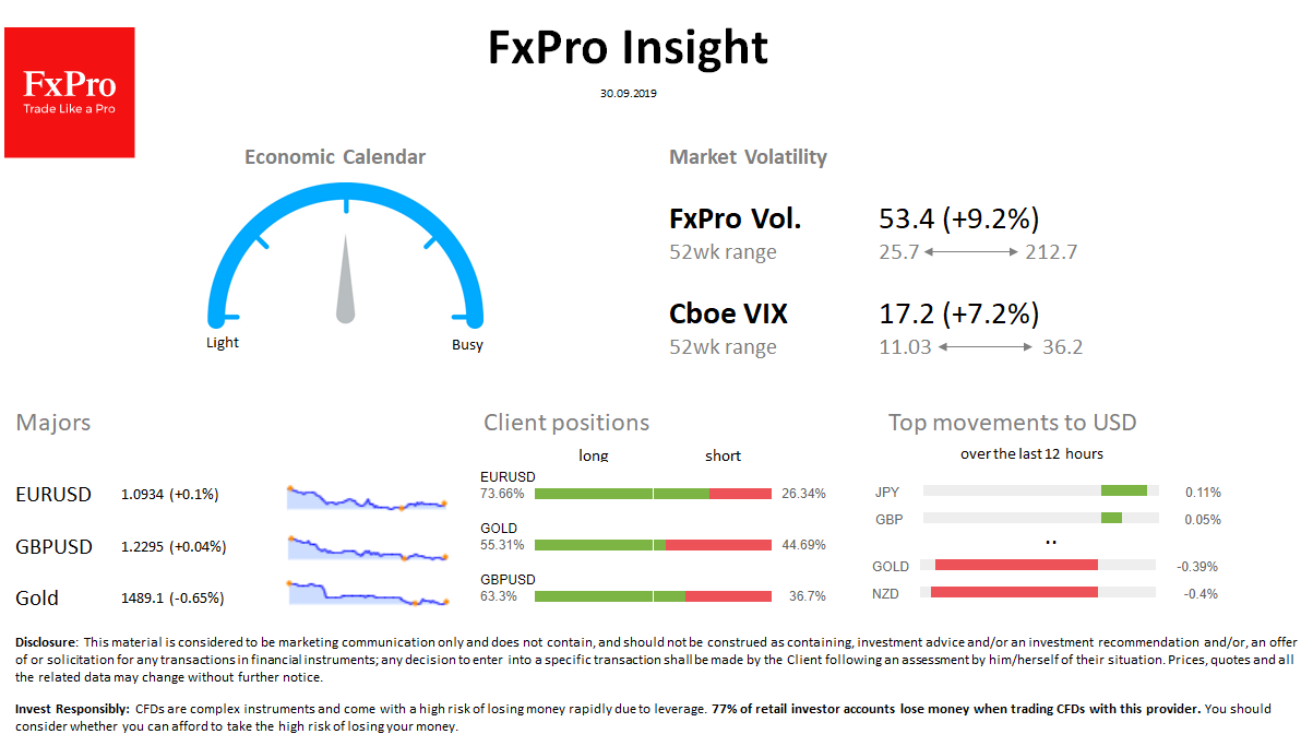 FxPro Daily Insight for September 30