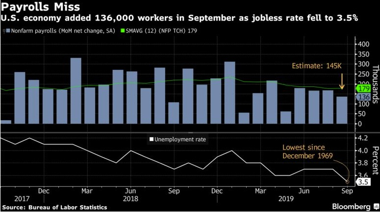 U.S. Payrolls, Wages Miss Estimates in New Sign of Downshift